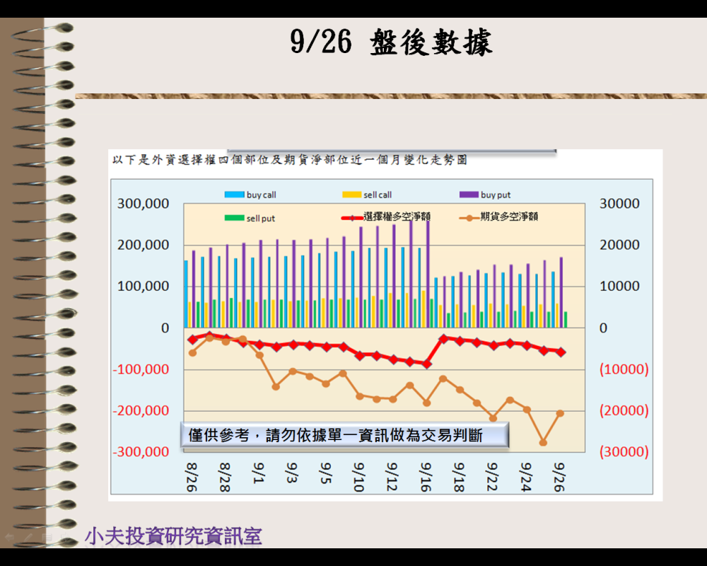 9/26(後)外資自營期權籌碼及OP OI_02