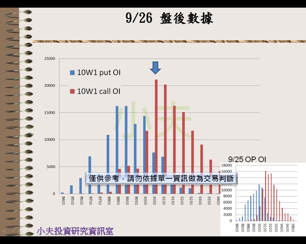 9/26(後)外資自營期權籌碼及OP OI_05