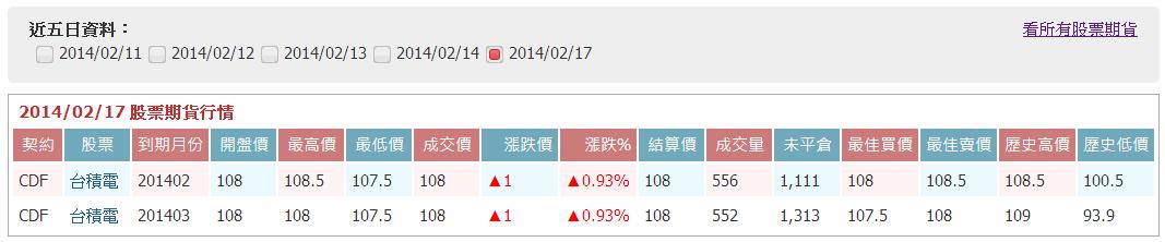 新功能上線:股票期貨_02