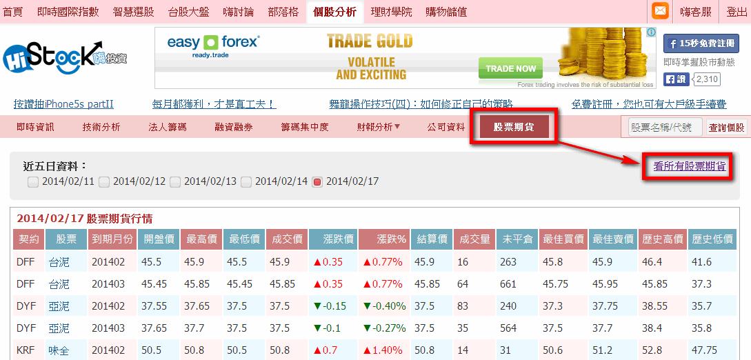 新功能上線:股票期貨_03