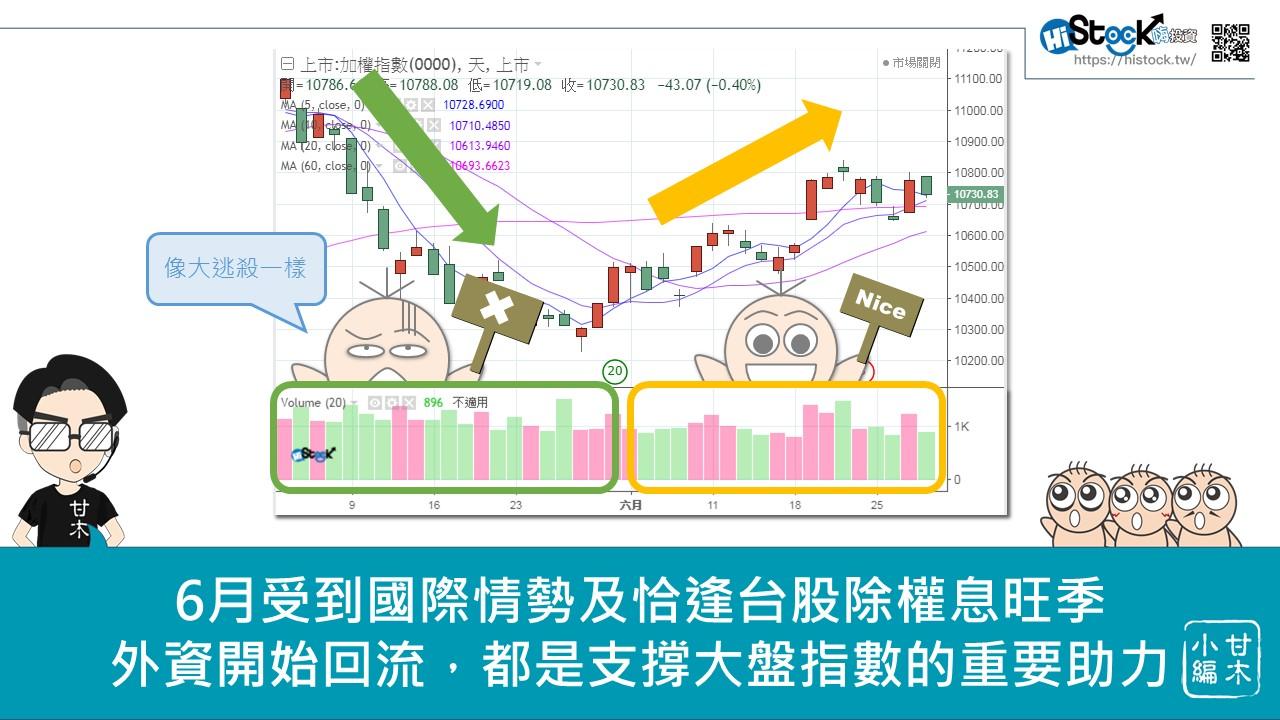 美國降息對台股的影響_10