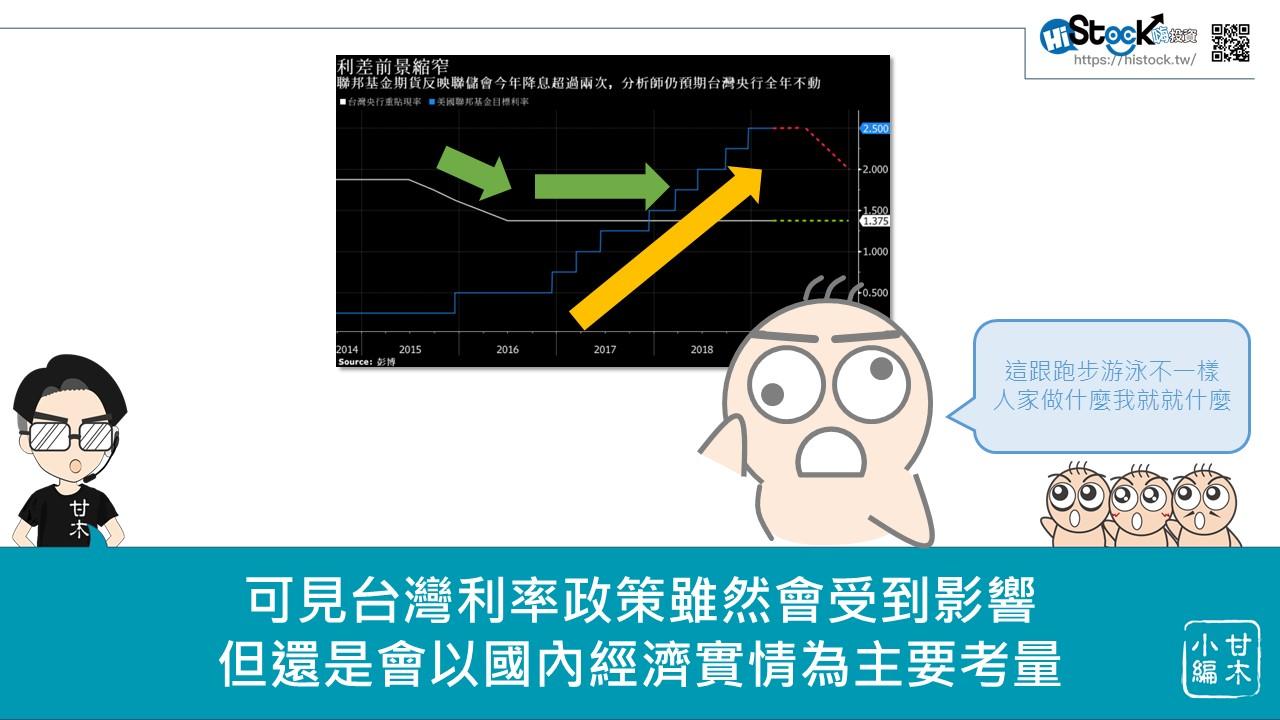 美國降息對台股的影響_08