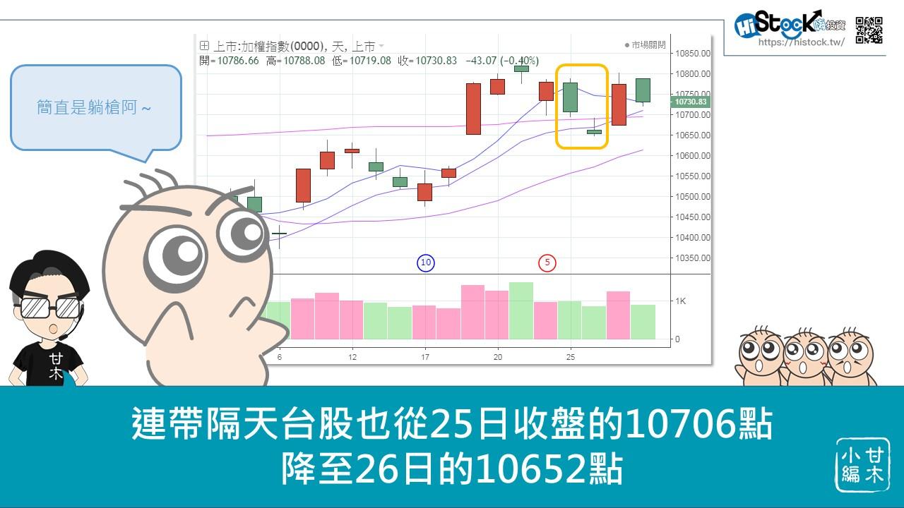 美國降息對台股的影響_06