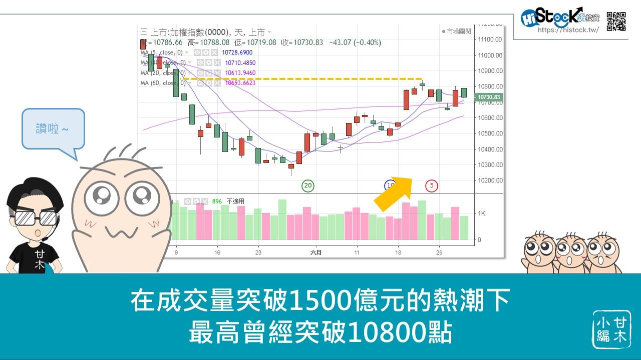 美國降息對台股的影響_09