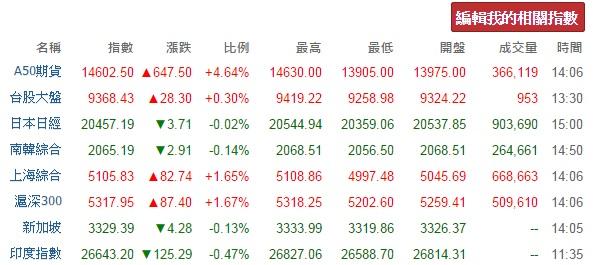 自訂你的國際股市指數