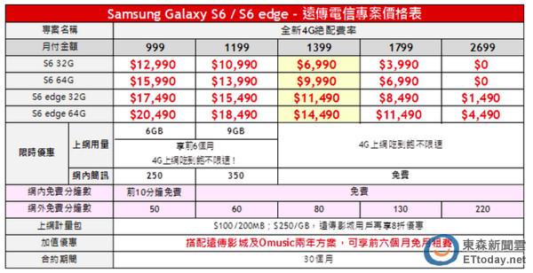 (3C)綁約6990!三星GALAXY S6、S6 edge五大電信資費懶人包_03