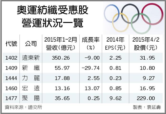 (財經)紡織業迎奧運 營運逐季發燙