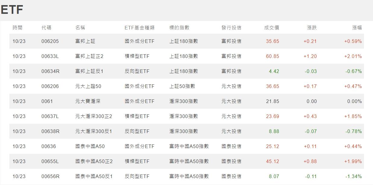 1091026美夢冠軍-股市+雙11+零股交易+11/1分享會訊息_26