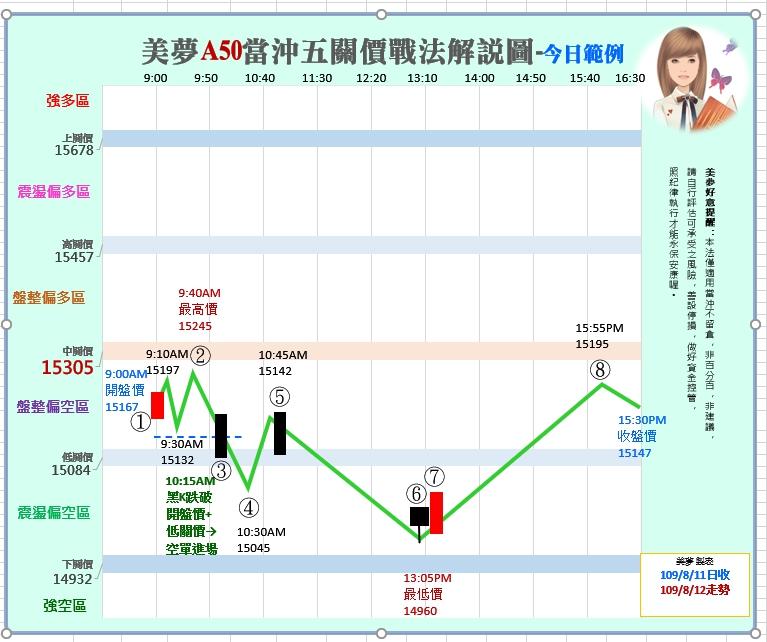 1090813 美夢冠軍股/期/權資訊分享+A50當沖操作圖解範例_04