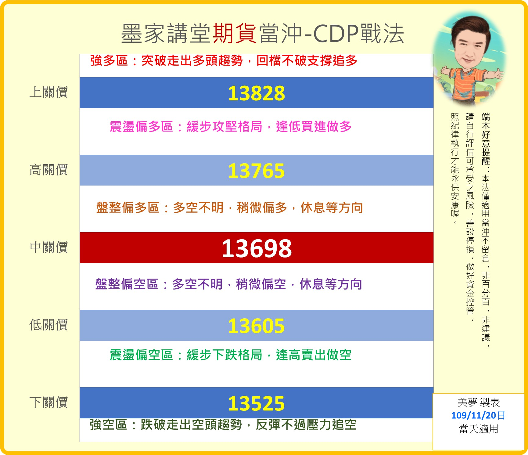 1091120 台指當沖CDP戰法