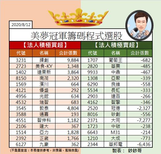 1090813 美夢冠軍股/期/權資訊分享+A50當沖操作圖解範例_07