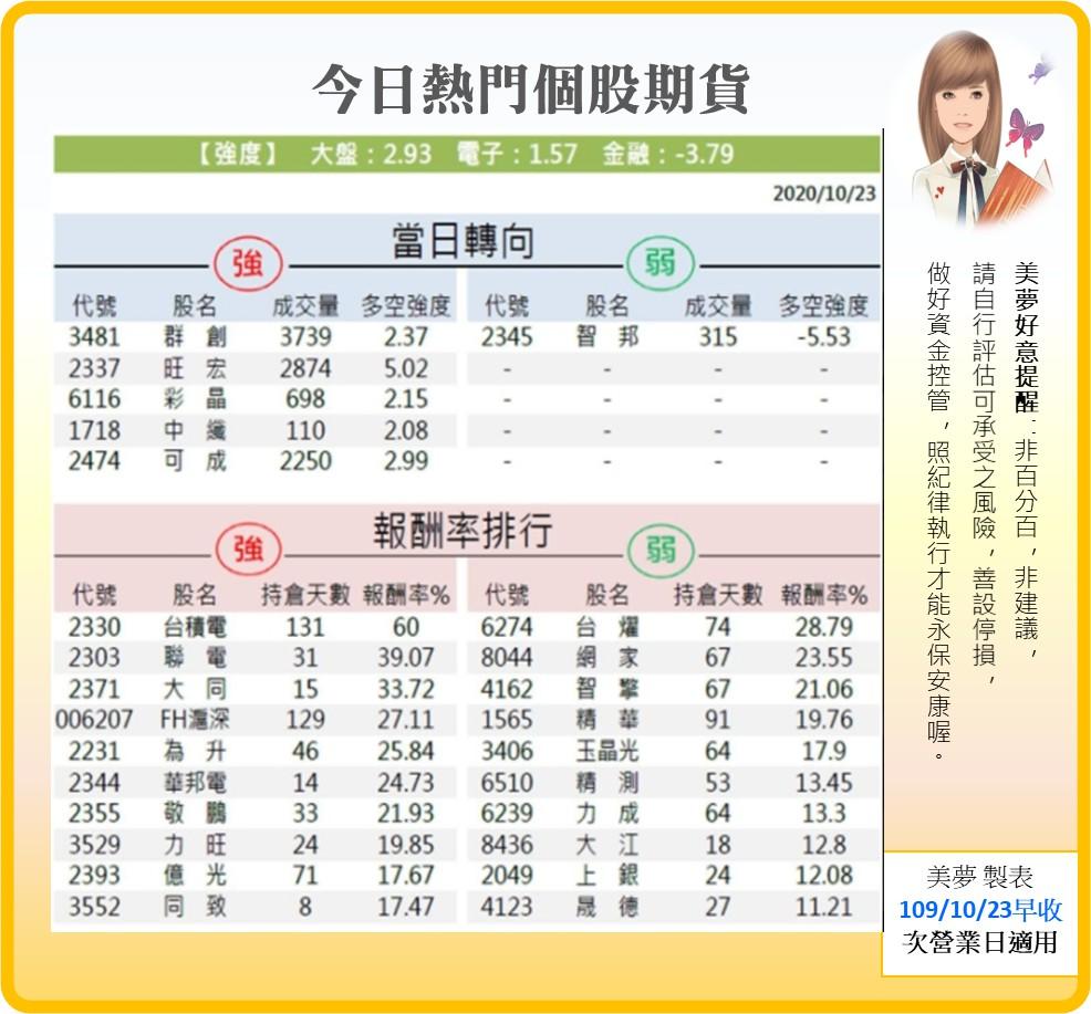1091026美夢冠軍-股市+雙11+零股交易+11/1分享會訊息_21