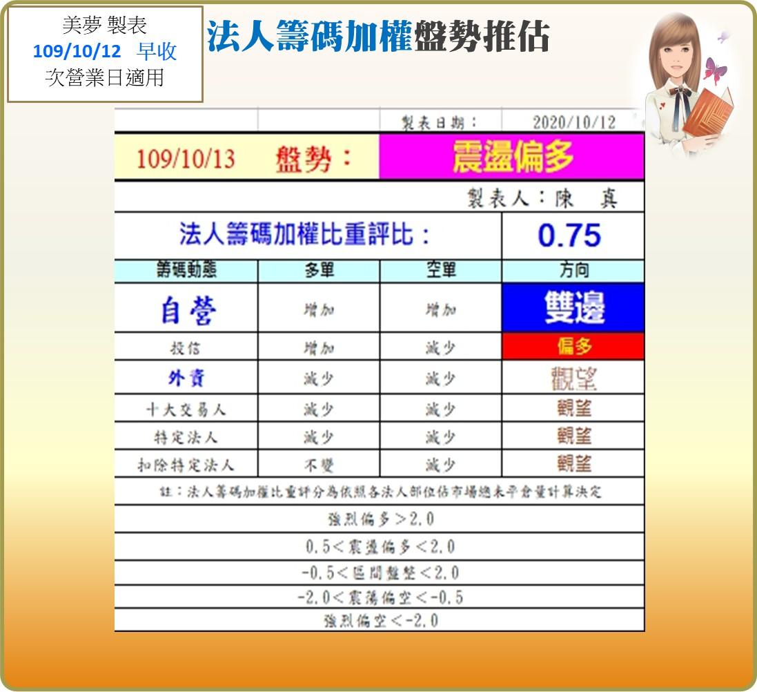 1091012美夢冠軍-股市_08
