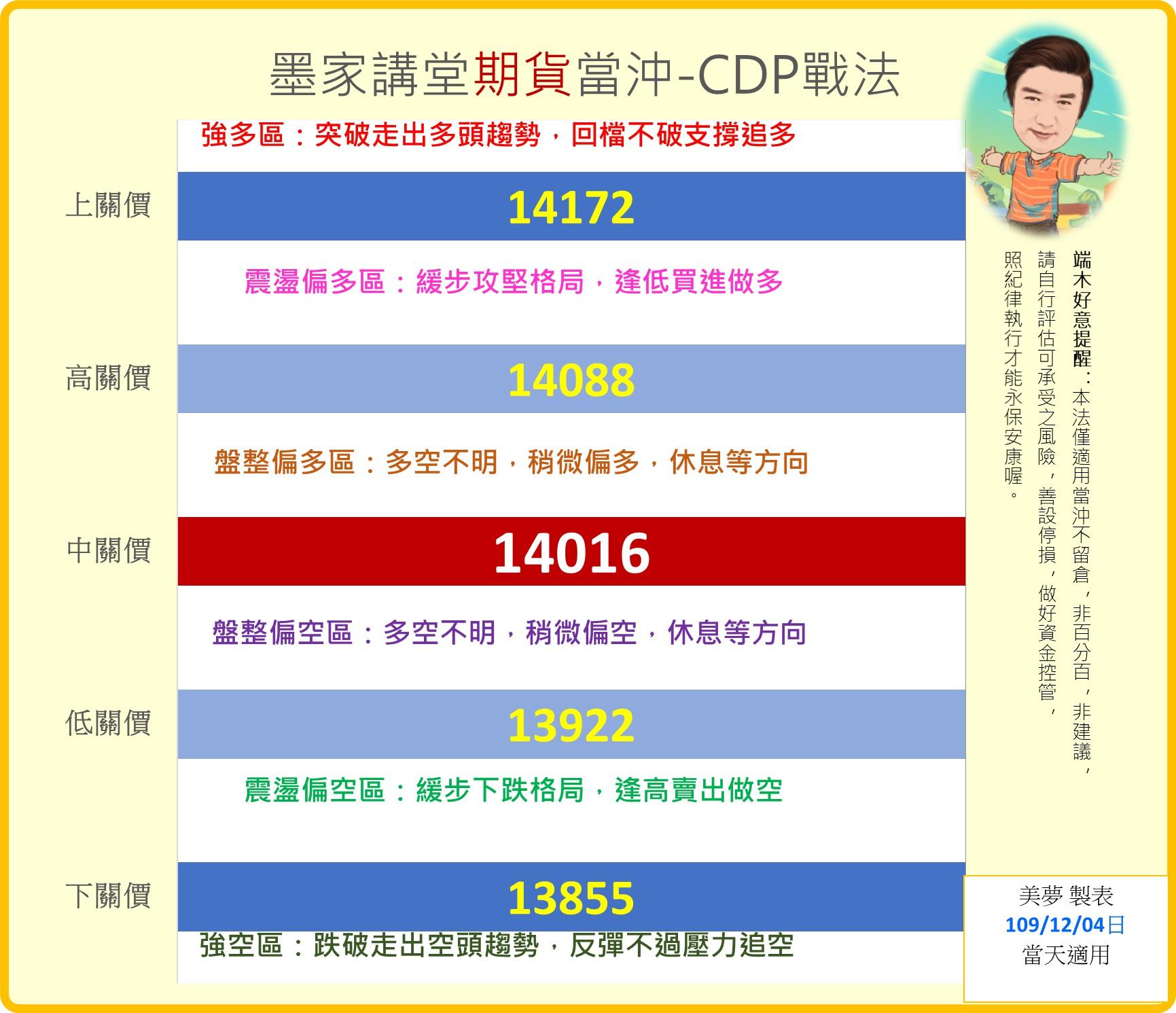 1091204台指當沖CDP戰法