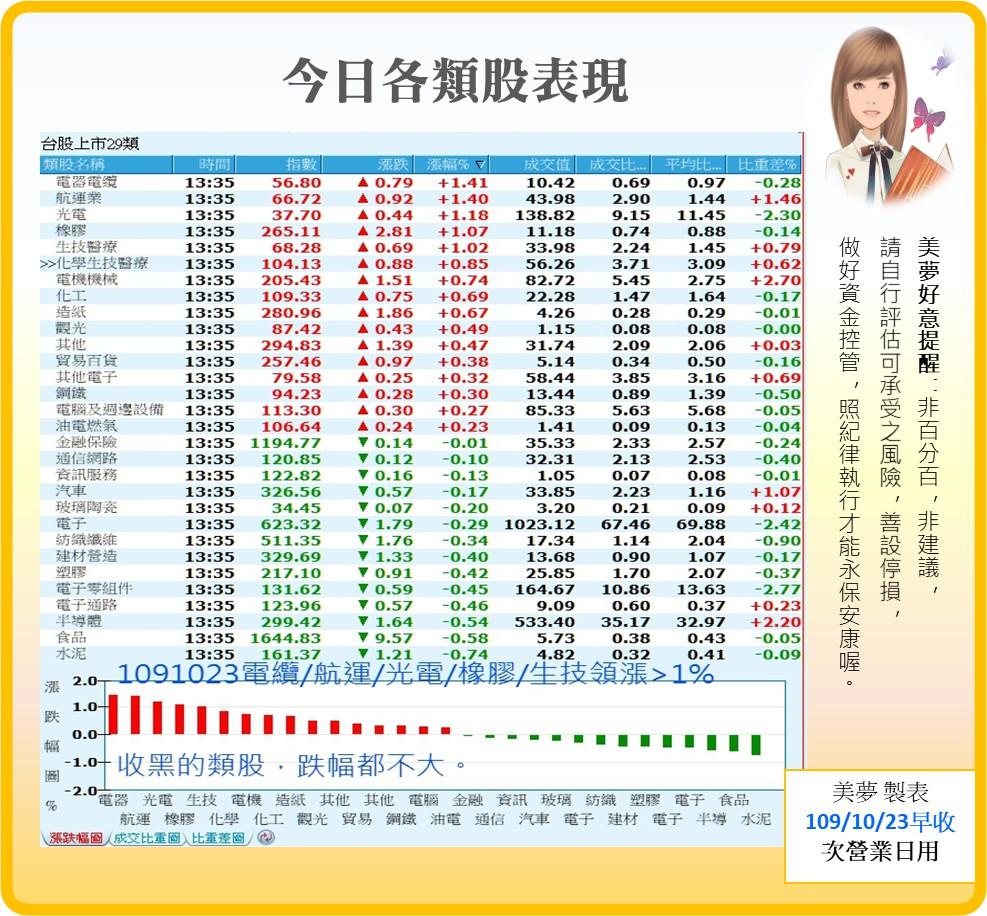1091026美夢冠軍-股市+雙11+零股交易+11/1分享會訊息_09