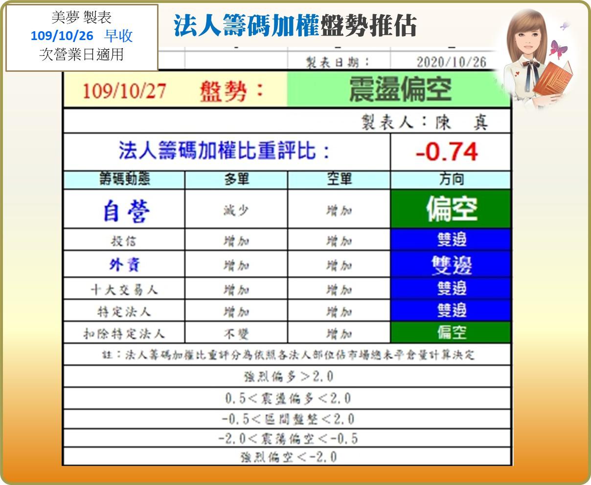 1091027美夢冠軍-股市+雙11+零股交易+11/1分享會訊息_13