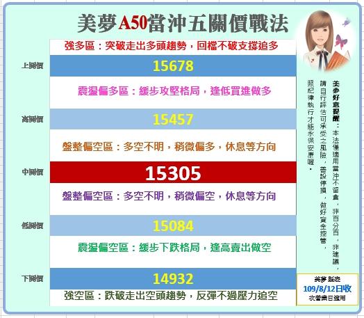 1090813 美夢冠軍股/期/權資訊分享+A50當沖操作圖解範例_06