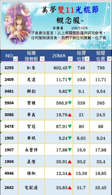 1091026美夢冠軍-股市+雙11+零股交易+11/1分享會訊息_20
