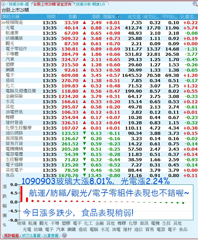1090904 美夢冠軍-股市_05