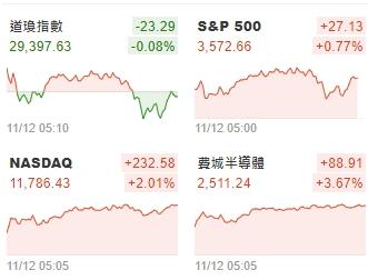 1091112美夢冠軍-股市+MSCI調整_02