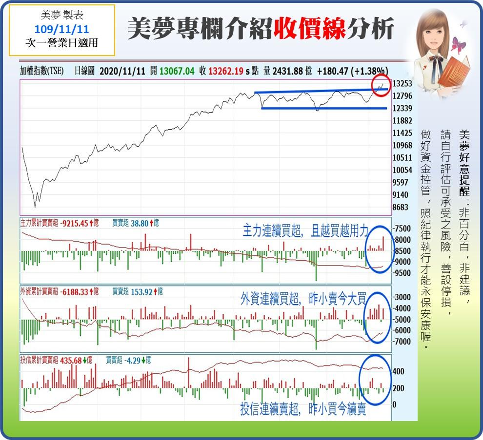 1091112美夢冠軍-股市+MSCI調整_06