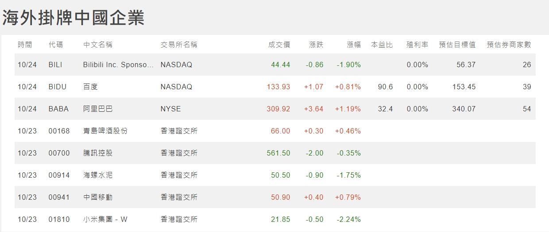 1091026美夢冠軍-股市+雙11+零股交易+11/1分享會訊息_28