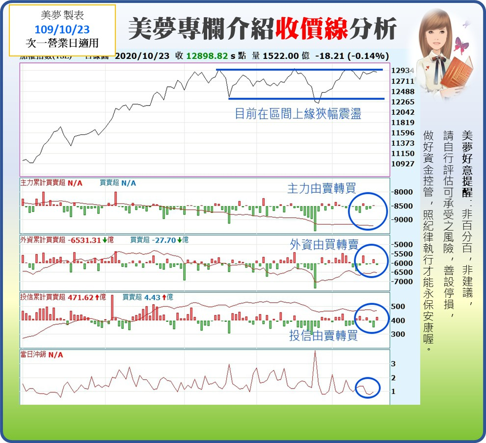 1091026美夢冠軍-股市+雙11+零股交易+11/1分享會訊息_07