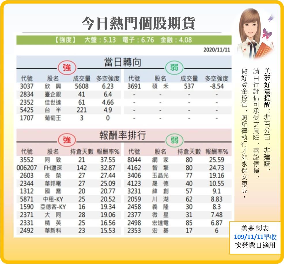 1091112美夢冠軍-股市+MSCI調整_07