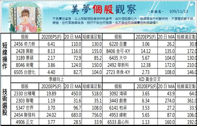 1091116美夢冠軍-股市_12