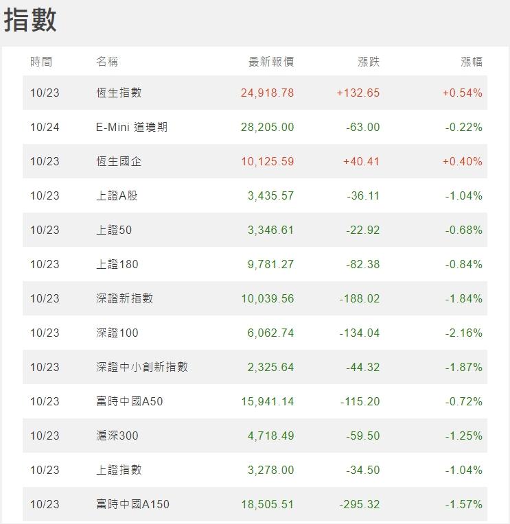 1091026美夢冠軍-股市+雙11+零股交易+11/1分享會訊息_30