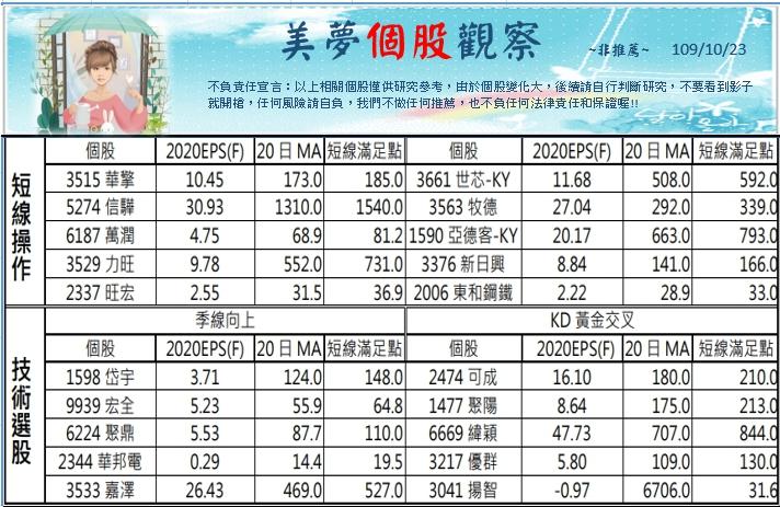 1091026美夢冠軍-股市+雙11+零股交易+11/1分享會訊息_16