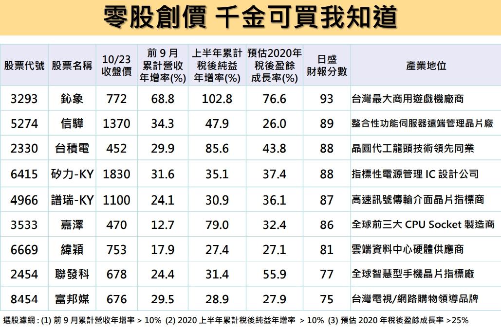 1091026美夢冠軍-股市+雙11+零股交易+11/1分享會訊息_18