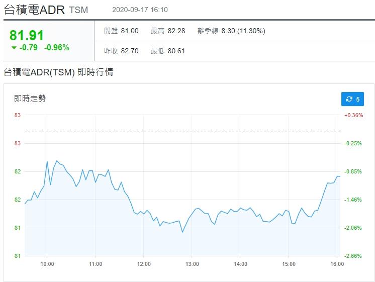 1090918 美夢冠軍-股市+台灣50成分股調整