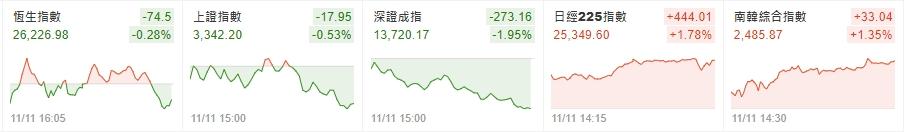 1091112美夢冠軍-股市+MSCI調整_22