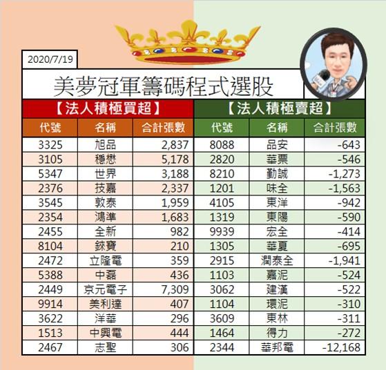 1090720美夢冠軍盤勢+選股_02