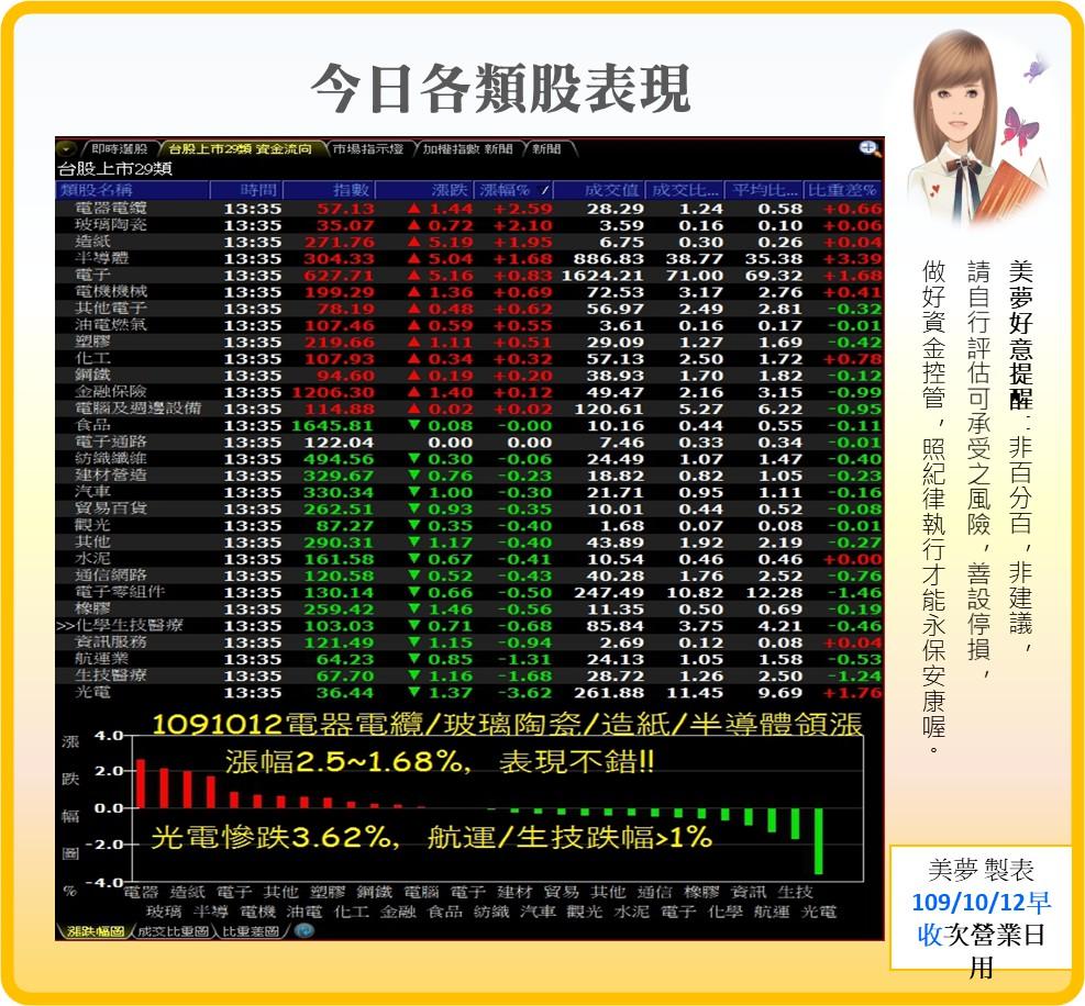 1091012美夢冠軍-股市_06