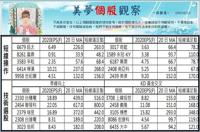 1091012美夢冠軍-股市_11