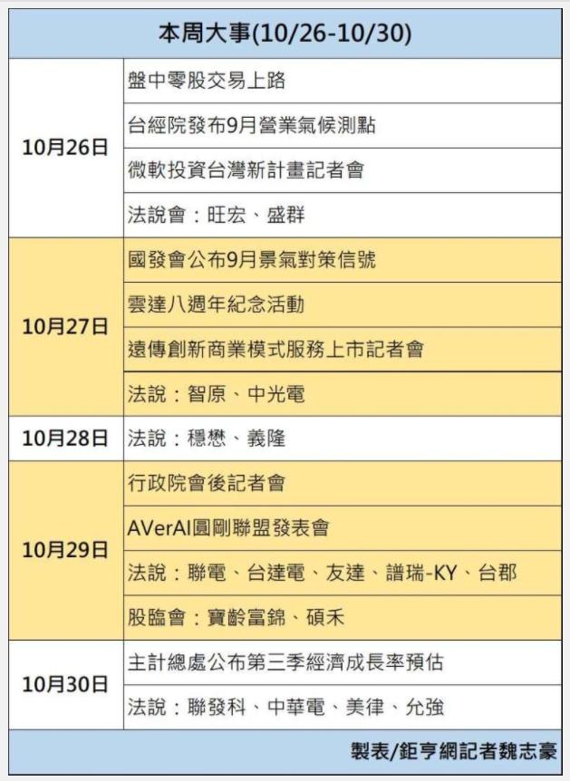 1091026美夢冠軍-股市+雙11+零股交易+11/1分享會訊息_12