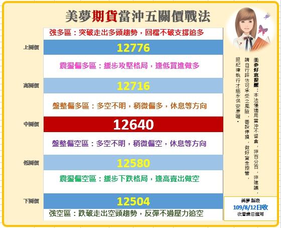 1090813 美夢冠軍股/期/權資訊分享+A50當沖操作圖解範例_05