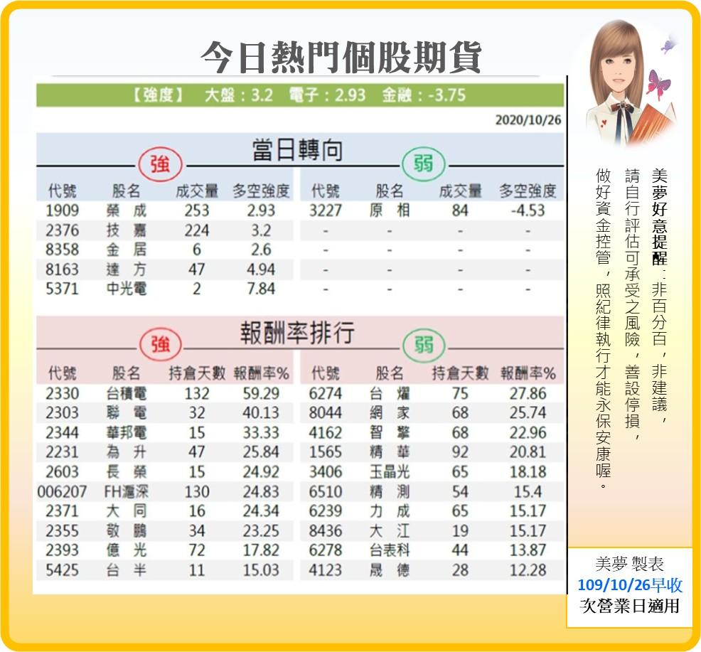 1091027美夢冠軍-股市+雙11+零股交易+11/1分享會訊息_22