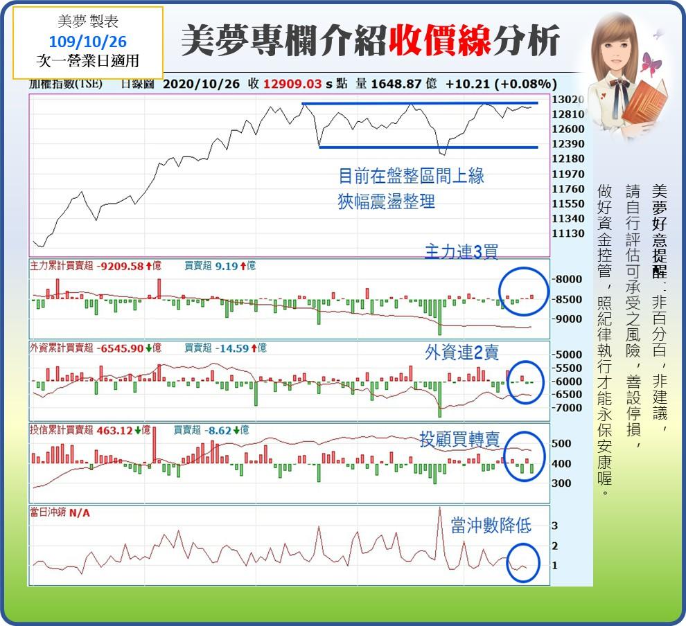 1091027美夢冠軍-股市+雙11+零股交易+11/1分享會訊息_07