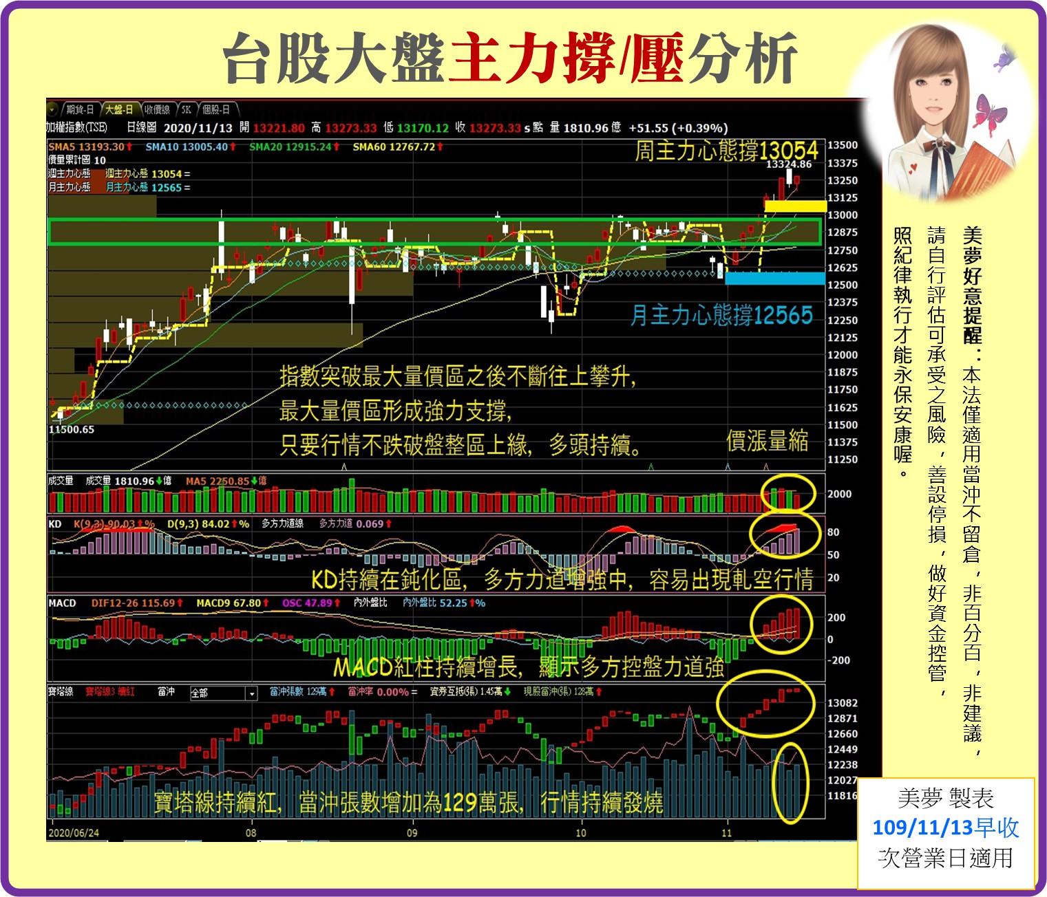1091116美夢冠軍-股市_05