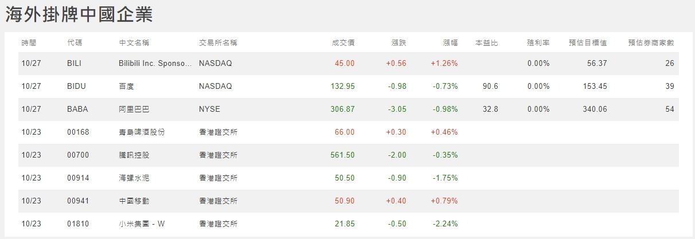 1091027美夢冠軍-股市+雙11+零股交易+11/1分享會訊息_29