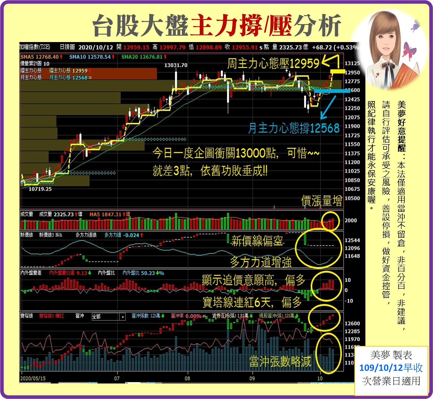 1091012美夢冠軍-股市_03