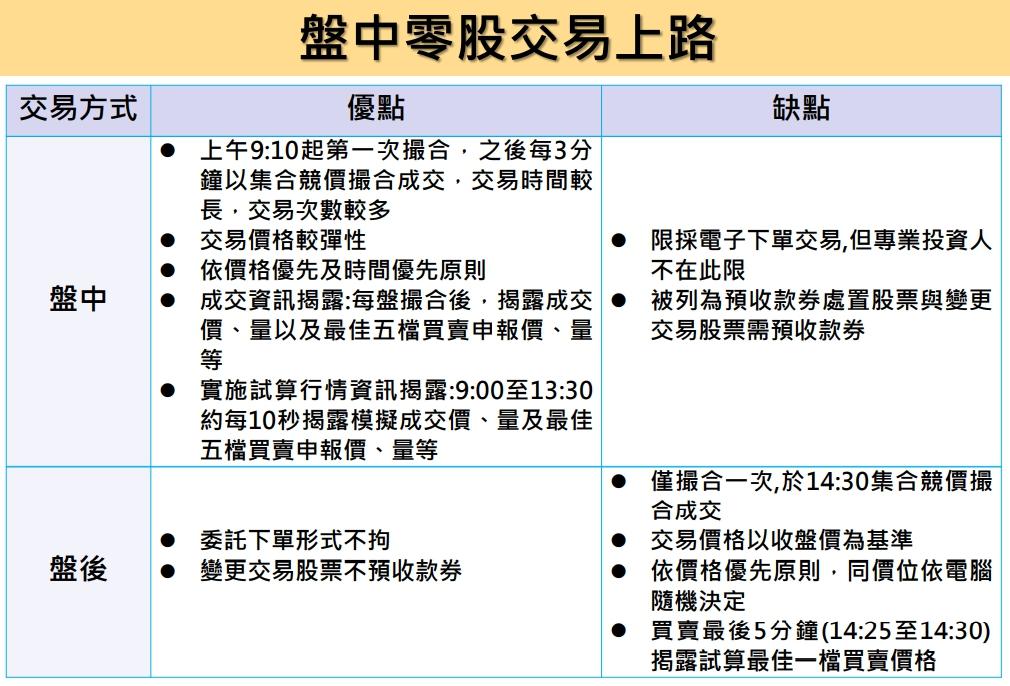 1091026美夢冠軍-股市+雙11+零股交易+11/1分享會訊息_17