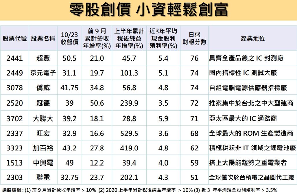 1091026美夢冠軍-股市+雙11+零股交易+11/1分享會訊息_19