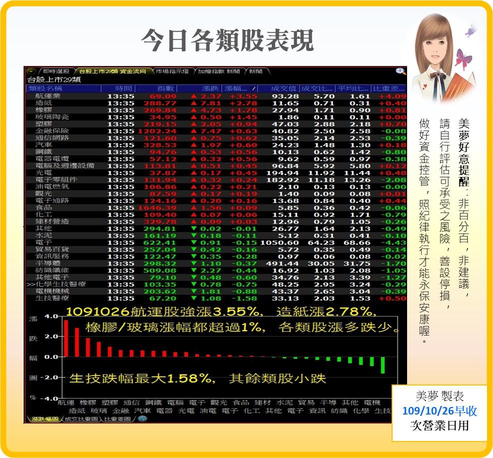 1091027美夢冠軍-股市+雙11+零股交易+11/1分享會訊息_09