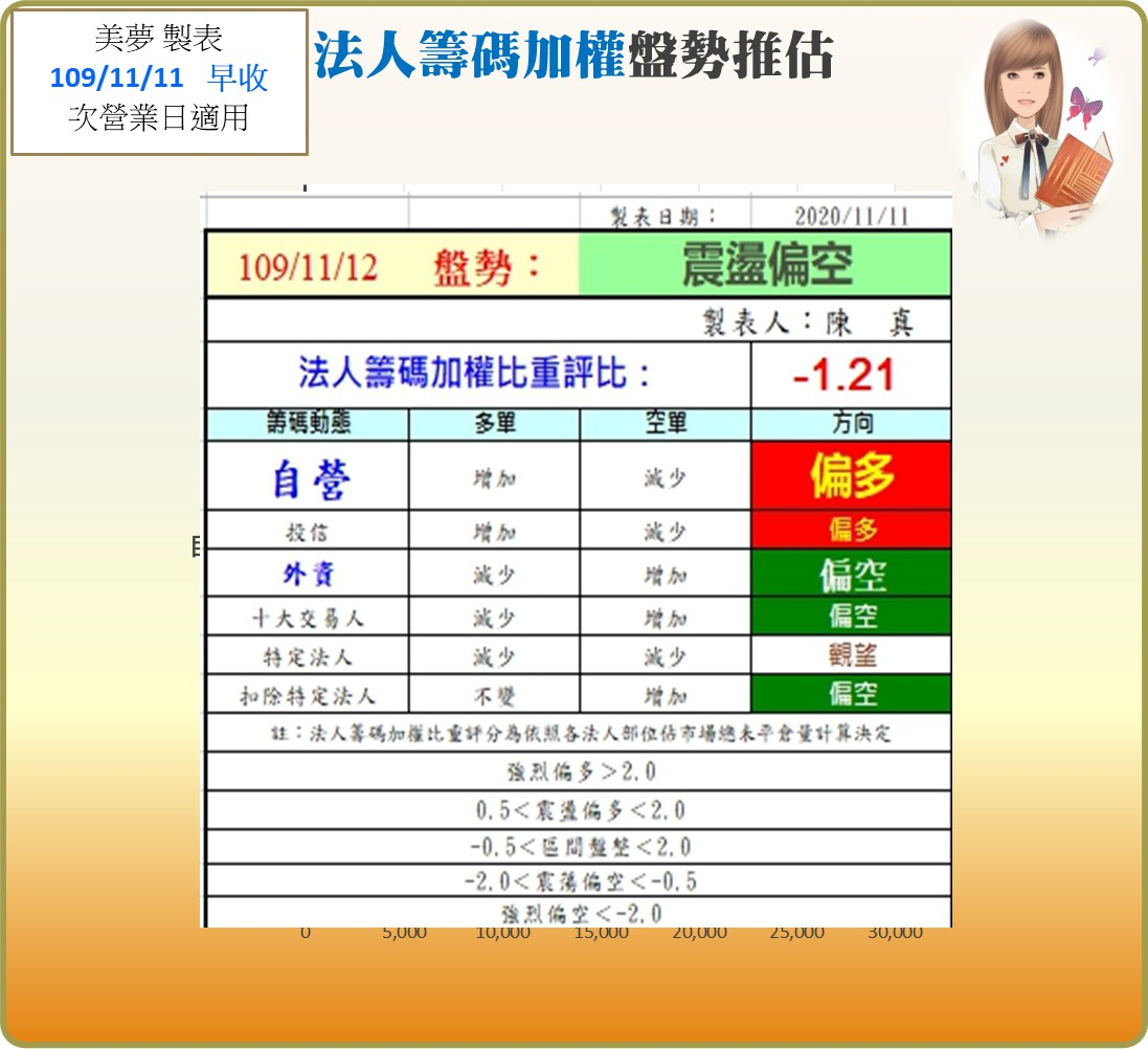 1091112美夢冠軍-股市+MSCI調整_11