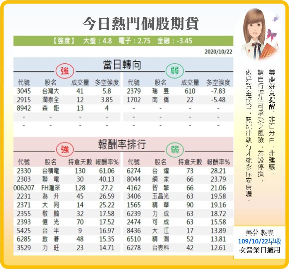 1091023美夢冠軍-股市_15