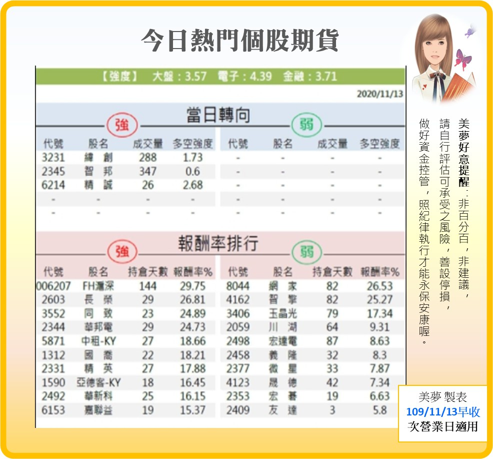 1091116美夢冠軍-股市_06